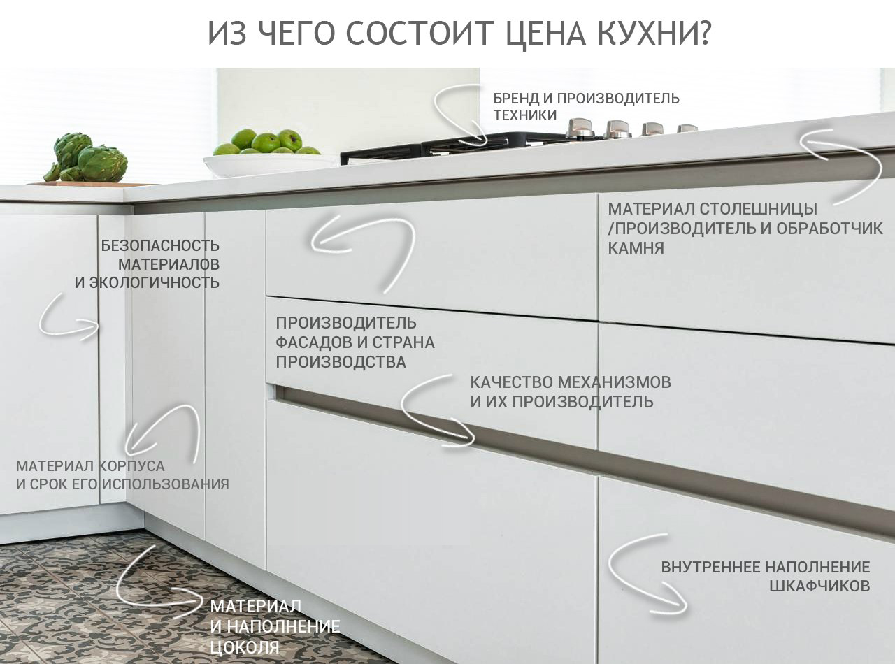 стоимость кухни на заказ в Нижнем Новгороде